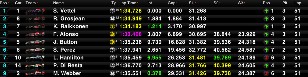 F1 Timing CP